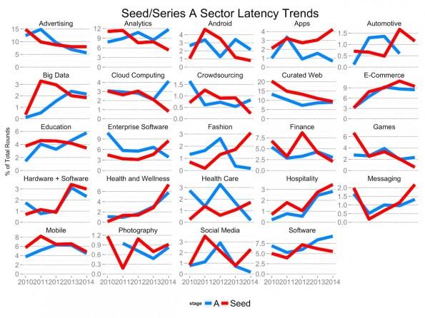 Startups: Series-A- und Seed-Investitionen im direkten Vergleich. (Grafik: Tomasz Tunguz)