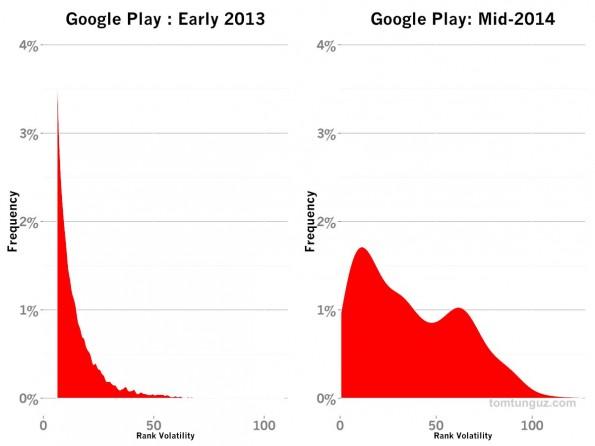 Apps: Veränderungen im App-Ranking von Googles Play-Store sind 2014 deutlich gleichmäßiger verteilt als noch 2013. (Grafik: Tomasz Tunguz)