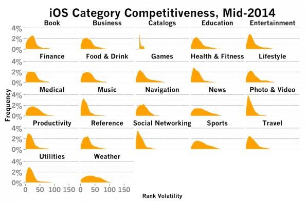 iOS: Je nach Kategorie hat es eine App leichter oder schwerer sich gegen bestehende Konkurrenten zu behaupten. (Grafik: Tomasz Tunguz)