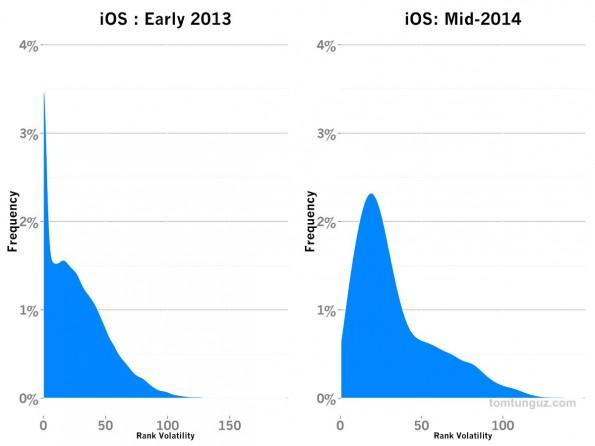 App-Store: Apples Marktplatz für Apps ist weniger dynamisch, befindet sich aber auf dem richtigen Weg. (Grafik: Tomasz Tunguz)