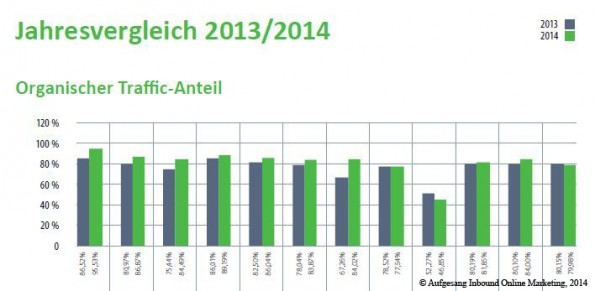 E-Commerce-Studie 2014: Organischer Traffic der 177 größten deutschen Online-Shops. (Grafik: Aufgesang Inbound Marketing)