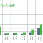 universal_search_traffic_anteil_vgl_2013-2014