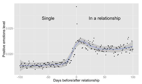 So erkennt Facebook, ob du in einer Beziehung steckst - ohne dass du den Status änderst. (Grafik: Facebook)