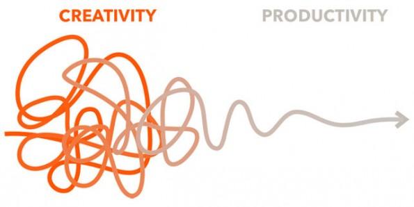 Dieses Diagramm über die Kreativität nutzt Fiftythree-Gründer Georg Petschnigg, um den kreativen Prozess zu erklären. (Bild: Georg Petschnigg)