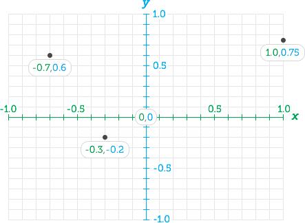 FocusPoint Koordinatensystem