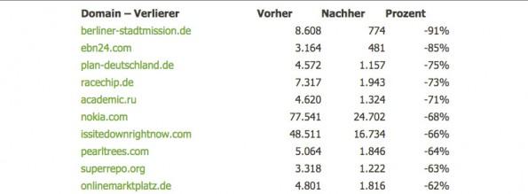 SEO: Die zehn größten Verlierer seit dem Panda-Update. (Screenshot: Searchmetrics)