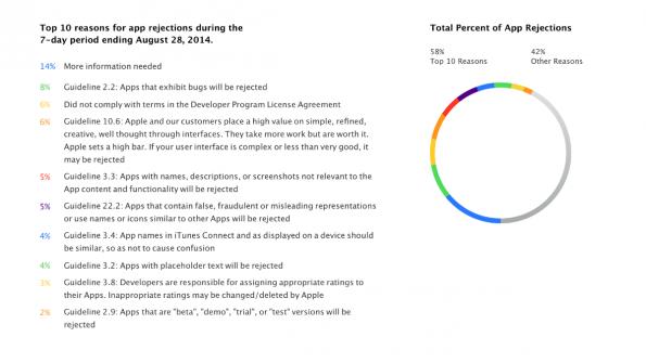Top-10-Gründe, warum iOS-Apps in der Vergangenheit abgelehnt wurden. (Infografik: Apple)