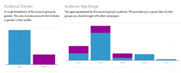 Social-Media-Analytics: Mit Socialight.io habt ihr beispielsweise auch die Altersstruktur eurer Follower im Blick. (Screenshot: socialight.io)