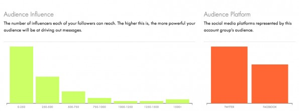 Trotz fehlender Funktionen: Socialight.io macht einen guten ersten Eindruck. (Screenshot: socialight.io)