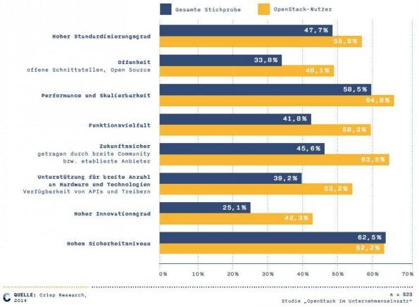 OpenStack-Interessenten stellen höhere Anforderungen an ihre Cloud-Umgebung. (Grafik: Crisp Research)