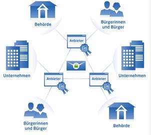 So funktioniert das DE-Mail-System (Screenshot: cio.bund.de)