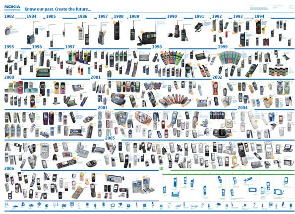 (Grafik: Nokia)