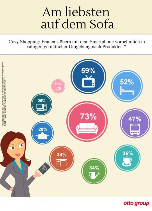 Statistische Verteilung der Smartphone-Nutzung. (Grafik: Otto Group)
