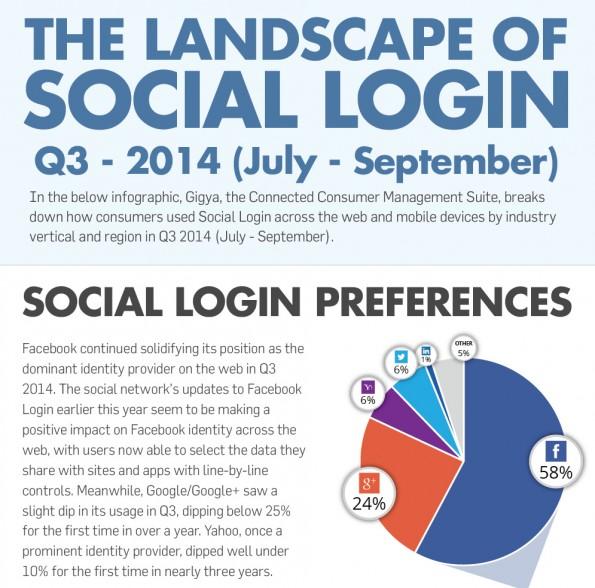 Social-Login: Der Markt im dritten Quartal 2014. (Infografik: Gigya)
