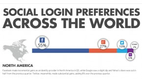 Social-Login: Facebook verdrängt weiter fleißig die Konkurrenz [Infografik]