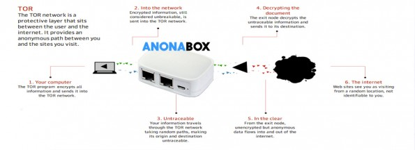 Auf Kickstarter kommt die Anonabox extrem gut an. (Grafik: Kickstarter)