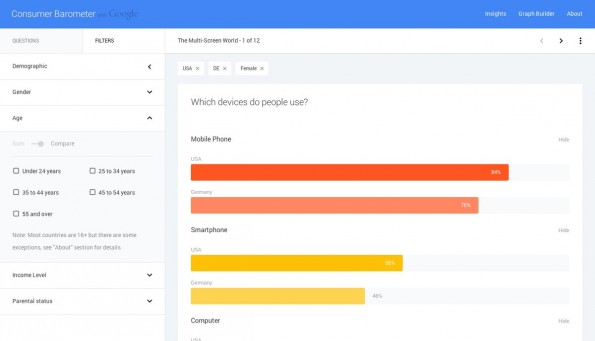 Consumer Barometer: Über die Website der Google-Studie könnt ihr die Ergebnisse auch genau filtern und euch die Ergebnisse einfach exportieren. (Screenshot: Consumer Barometer)