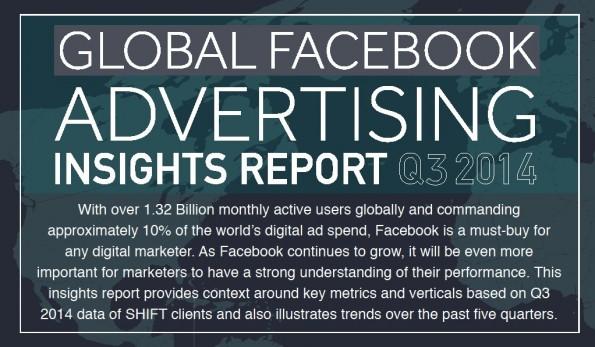 Preis- und Performace-Entwicklung von Facebook-Anzeigen. (Infografik: Shift)