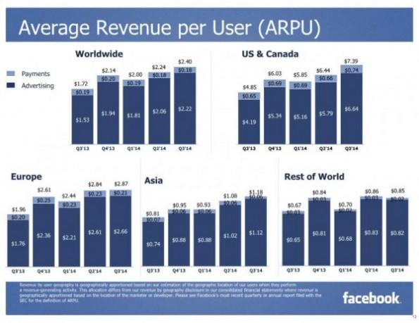 Der Umsatz pro Nutzer in den verschiedenen Regionen laut Quartalsbericht. (Grafik: Facebook)