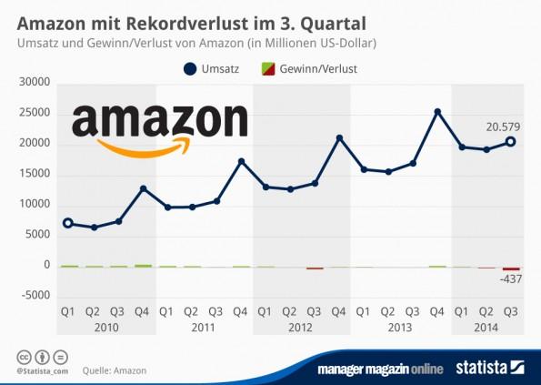 infografik_1568_Amazons_Quartalsergebnisse_n