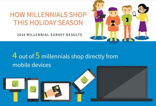 Generation Y: Das Online-Shopping-Verhalten von Millennials im Überblick. (Infografik: instartlogic)