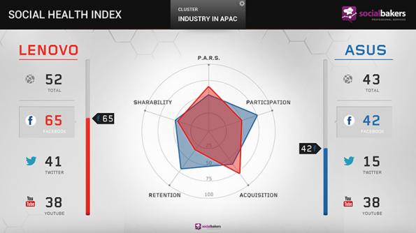 Social-Marketing-Aktivitäten von Lenovo und Asus im Vergleich (Grafik: Socialbakers)