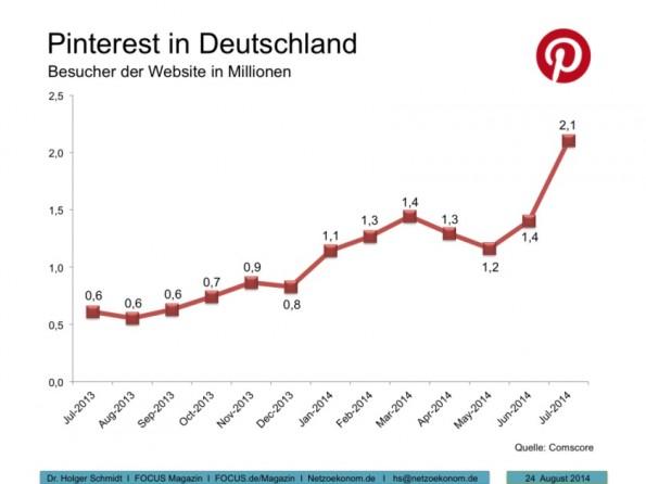 Die aktuelle Reichweite von Pinterest. (Grafik: Netzökonom)