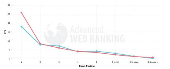 Vergleich der Klickrate bei Suchergebnissen mit und ohne Anzeigen. (Quelle: AdvancedWebRanking.com)