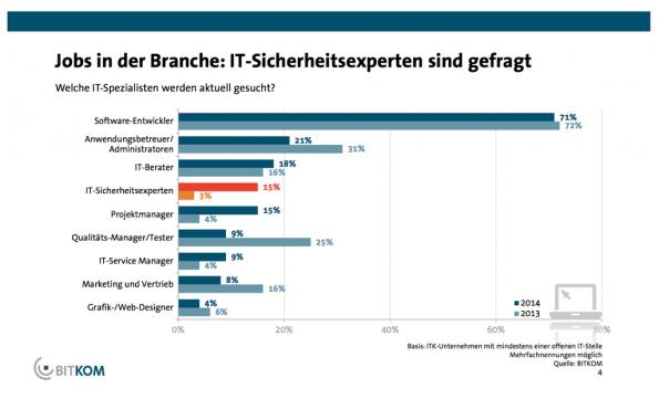 Nachfrage nach IT-Sicherheitsexperten rasant gestiegen (Grafik: BITKOM)