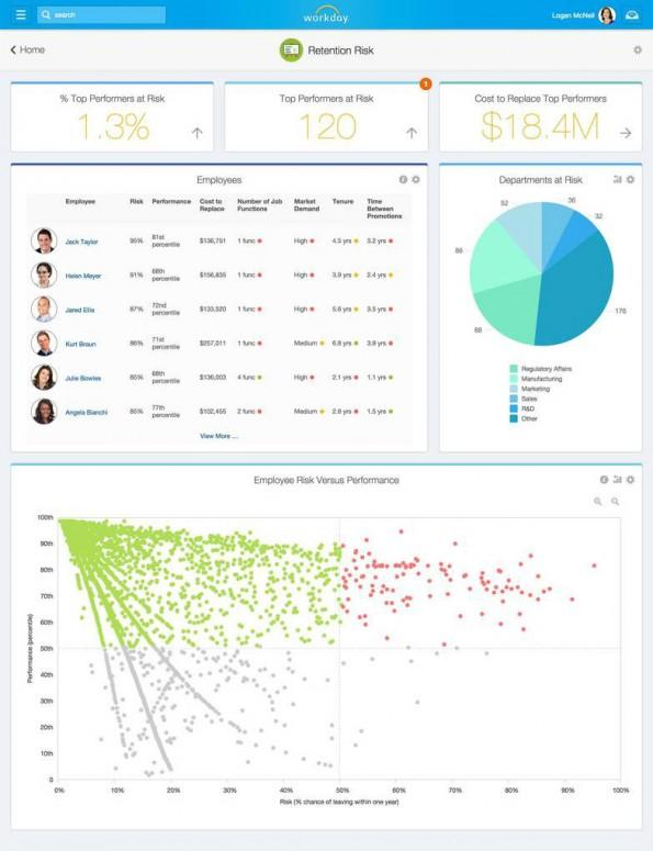 Workday Insight Applications will Kündigungsrisiko von Mitarbeitern erkennen. (Screenshot: Workday)