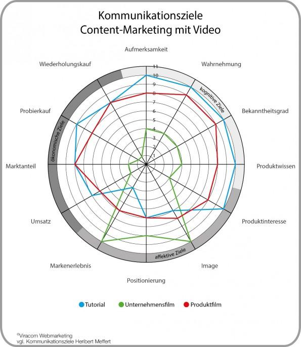 Die Kommunikationsziele der drei Videoformate. (Grafik: Viracom)