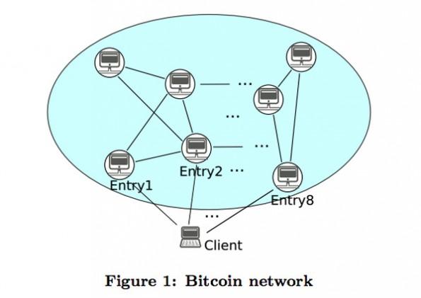 Bitcoins: Forschern gelang es, die Identität von Nutzern der Kryptowährung zurückzuverfolgen. (Grafik: Universität Luxembourg / Alex Biryukov / Dmitry Khovratovich / Ivan Pustogarov)