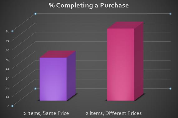 Preisunterschiede könnten dazu führen, dass Kunden überhaupt eine Kaufentscheidung treffen. (Screenshot: Helpscout)