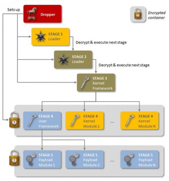 Regin: Die Super-Schadsoftware könnte die Geheimwaffe von NSA und GCHQ sein. (Grafik: Symantec)