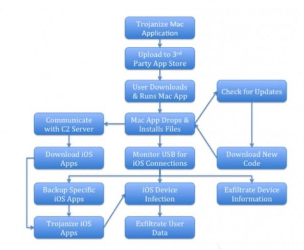 Schadsoftware: WireLurker wird von infizierten Macs auf iOS-Geräte übertragen. (Grafik: Palo Alto Networks)