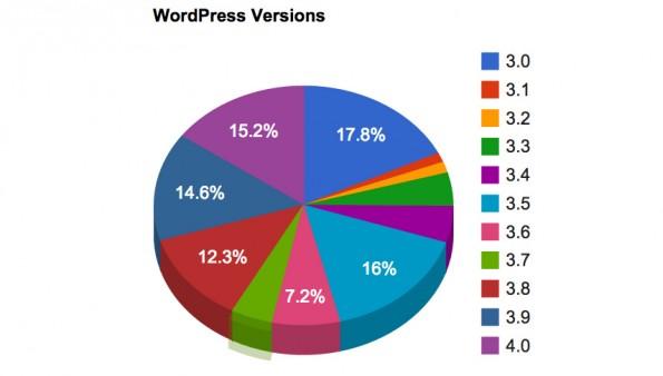 WordPress-Sicherheitslücke: Nutzer von Version 3.0 bis 3.9 des CMS sollten unbedingt das Sicherheitsupdate einspielen. (Screenshot: WordPress.org)
