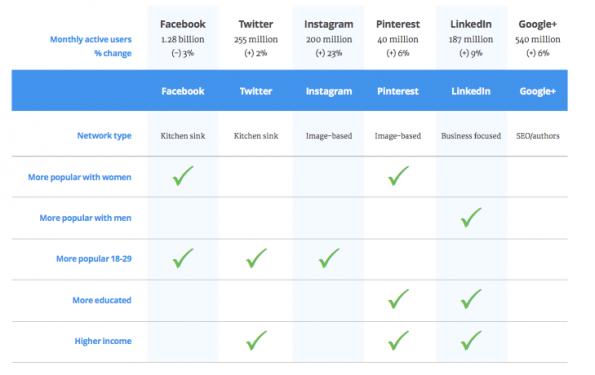 Buffer hat die Hauotmerkmale der sechs großen sozialen Netzwerke analysiert.(Screenshot: Buffer)