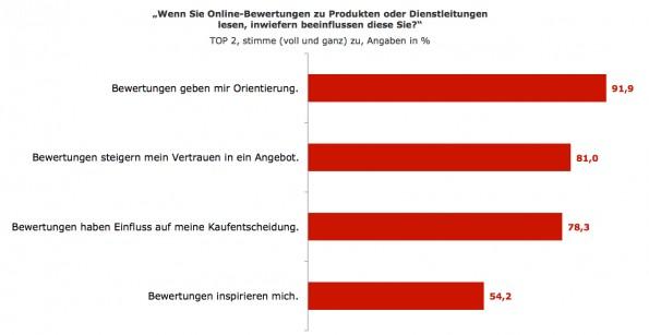 Die Einflussfaktoren von Online-Bewertungen beim Kunden. (Grafik: Tomorrow Focus AG)