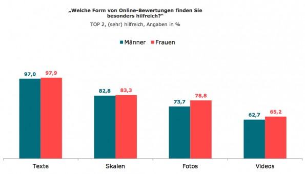 Beliebte Formen bei Online-Bewertungen: Texte und Skalen vor Bilder und Videos. (Grafik: Tomorrow Focus AG)