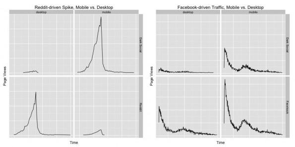 Reddit und Facebook: Chartbeat fand einen zeitlichen Zusammenhang zwischen Social- und Dark-Social-Traffic. (Grafik: Chartbeat)
