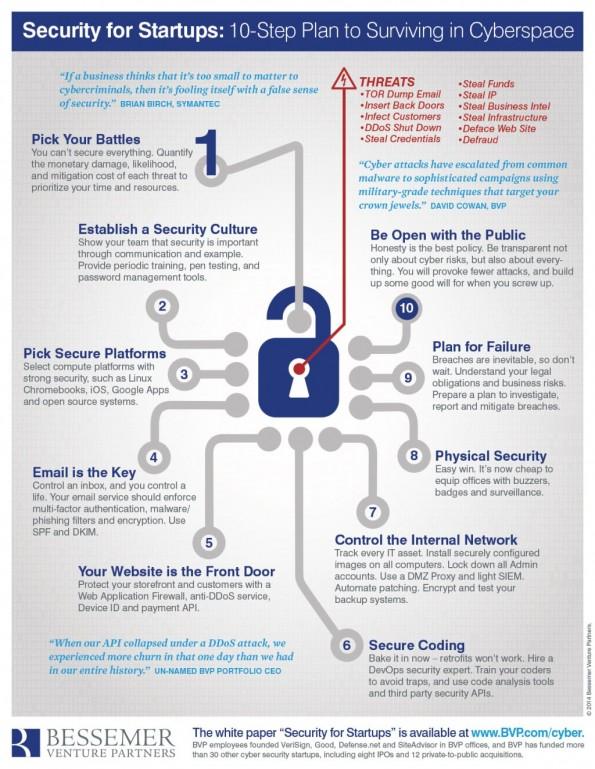 10-Punkte-Plans für Startups, um im Cyberspace zu überleben. (Infografik: Bessemer Venture Partners)