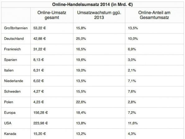 Deutschland liegt beim Umsatzwachstum im E-Commerce-Sektor vorn. (Screenshot: deals.com)