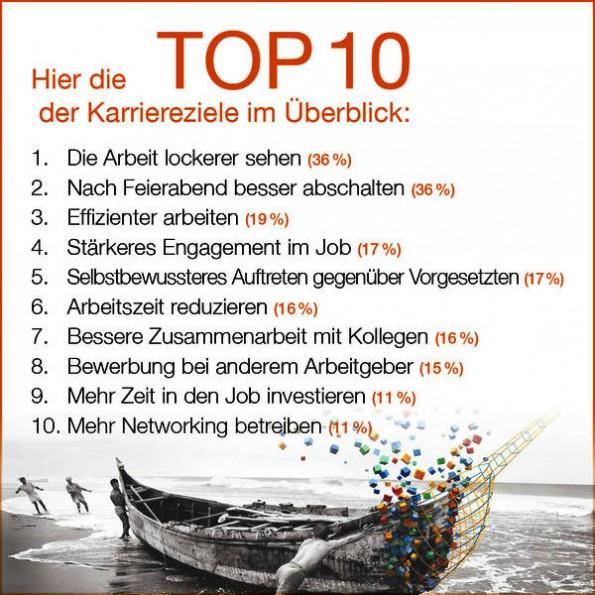Die Top 10 der Karriereziele 2015 in der Übersicht. (Grafik: Manpower)
