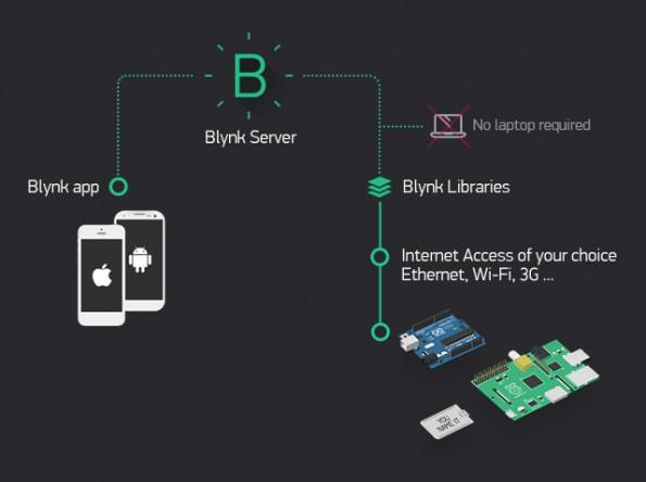 Blynk: In nur wenigen Minuten sollt ihr euer Arduino-Projekt mit dem Smartphone steuern können. (Grafik: Blynk)
