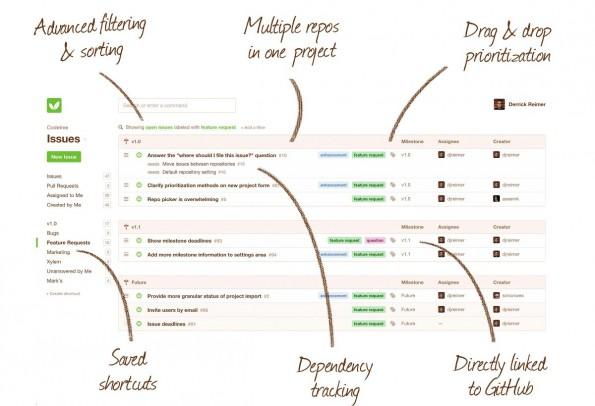 Codetree positioniert sich als schlanke Projektmanagement-Lösung für GitHub-Nutzer. (Grafik: Codetree)