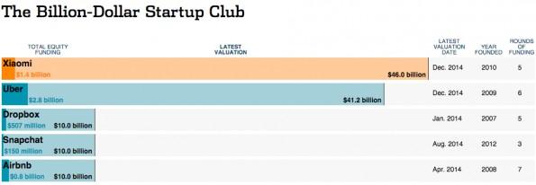 Die fünf wertvollsten IT-Startups der Welt: Xiaomi, Uber, Dropbox, Snapchat und Airbnb. (Grafik: Wall Street Journal)