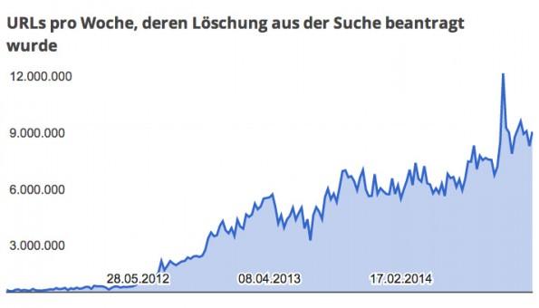 Google: Die Anzahl der Löschanträge hat sich 2014 deutlich erhöht. (Screenshot: Google)