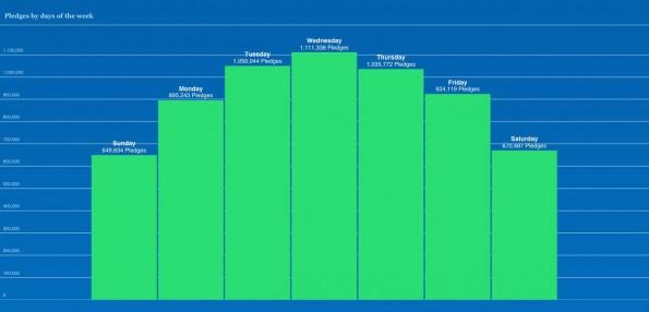 Mittwoch ist der erfolgreichste Tag der Woche für Crowdfunding-Kampagnen auf Kickstarter. (Screenshot: Kickstarter)