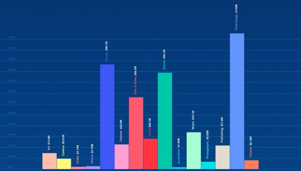 Kickstarter: Für Technologie-Projekte kam 2014 das meiste Geld zusammen. (Screenshot: Kickstarter)
