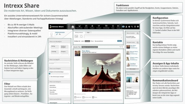 Social Intranet Intrexx Share Alle Funktionen